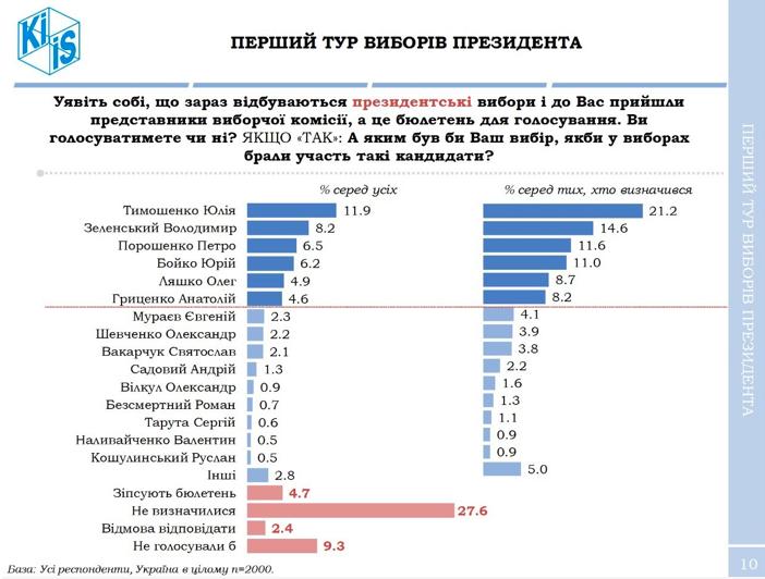 Тимошенко готовит новейшую конституцию государства Украины