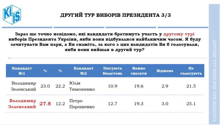 рейтинг порошенко и зеленского