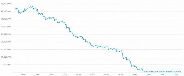 Мемпул в сети биткоин сократился