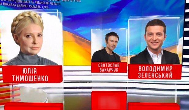 Тимошенко и Зеленский продолжают рвать предвыборный рейтинг